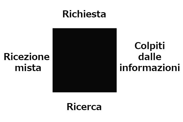 Il quadrato della ricezione delle informazioni