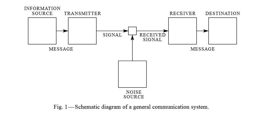Schema di un sistema di comunicazione preso dall'articolo sopra citato di Shannon